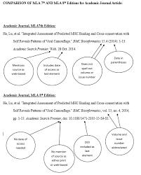 Mla 8th Edition Citation Format Tutorial Mla Diagram
