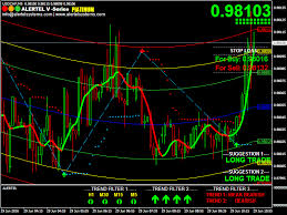 Nse Stock Chart Analysis Free Technical Analysis Nse Stocks How Does Buying And