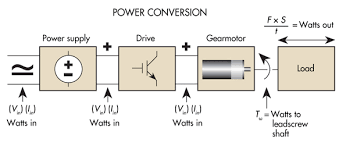 electrical power converts to mechanical power equations describing each conversion provide the framework for specifying each part