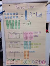 Decomposing Numbers Anchor Chart My Base Ten Anchor Chart Anchor Charts First Grade Math