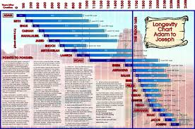 Longevity Chart Adam To Jesus So What About Biblical History Charts Timelines Walter