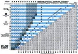 Padi Dive Chart Pdf Amazon Com Padi Recreational Dive Planner Rdp Diving