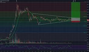 Zsfz Charts Bcc Tradingview