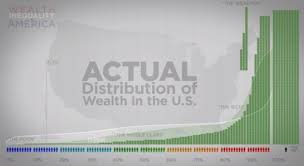 Wealth Inequality In America Its Worse Than We Thought