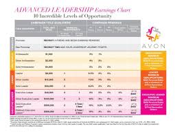 Avon Advanced Leadership Earnings Chart Revised Avon