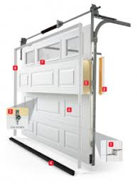 garage doors have electric openers which use energy however that is not the only way they can impact your utility bill from the outside most doors look