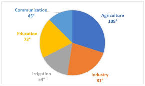 Solution If The Proposed Outlay Of Irrigation Is X Of The