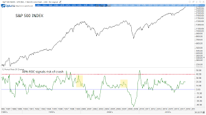 1994 Stock Market Chart Michael Carr Blog S P 500 Still Far From A Bubble