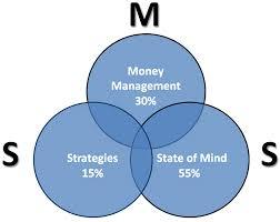 essay management money