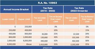 This article has been updated for the 2020 and 2021 calendar and tax years. New Income Tax Table 2021 Philippines