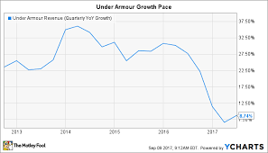 Under Armour Stock Quote Fascinating Is Under Armour Stock A Buy The Motley Fool