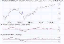 Free Macd Charts Incredible Charts Macd Percentage Percentage Price Oscillator