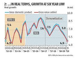 Explained In Charts Indias Economic Troubles Rediff Com