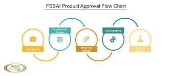 fssai approval flowchart