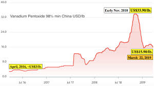 V2o5 Price Chart Metals News First Vanadium Corp Delivers Strong Maiden