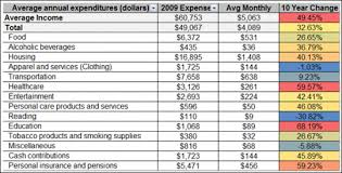 example of personal budget source of info for budget constraint personal budget average