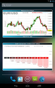 Forex Chart App Best Android Forex Chart