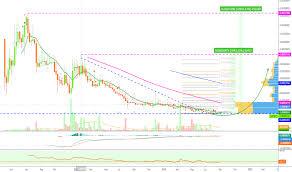 Swt Tradingview