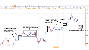 Trading Flag Pattern Mathematical Strategy