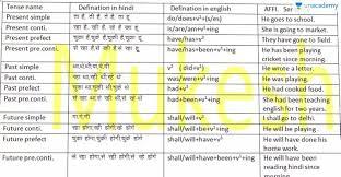 Tense Part 9 Tense Chart Full Details In Hindi