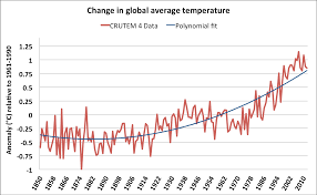 Global Temperature Change Chart Charts Of Global Warming Hos Ting