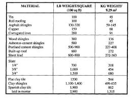 Weight Table Table 3 7 Weight Of Roofing Materials