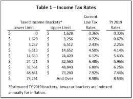 Tax Deduction Chart 2019 Iowa Tax Law Makes Some Changes Now But Others Are Far Off