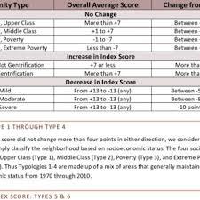 University Of Utah Index Score Chart Pdf The Socioeconomic Change Of Salt Lake City Community