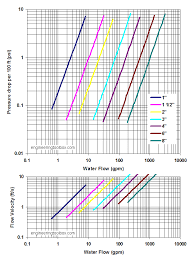 Pipe Surface Roughness Chart Lined Pipes And Pressure Drop