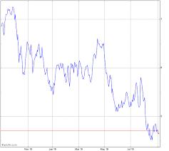 Pirelli C Stock Chart Pirc