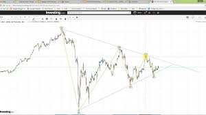 Dow 30 Futures Streaming Chart Klse Technical Analysis Dow 30 Future Wave 4 Ending And