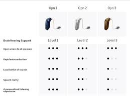 The Latest And Best Hearing Aids From Oticon