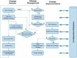 Project Change Control Process Flow Chart Change Management Best Practices High Availability
