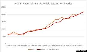 Irans Economy Lagging Behind For 40 Years According To Imf