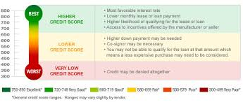Fico Credit Score Range Chart Offer You Need Credit Actually Insurance Free Credit