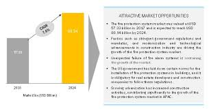 Fire Protection Systems Market Analysis By Size Growth