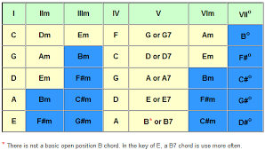 Guitar Capo Chart E Z Strummer Online Reference Archive