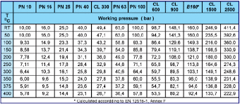 Pn Pressure Rating Chart Pressure Rating Chart For Valves Best Picture Of Chart