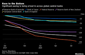 Central Bank Rate Cuts Keep Getting Closer And Deeper Chart