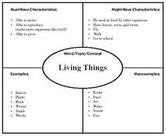 Venn Diagram Living And Nonliving Things How Living Things Grow And Change 2nd Grade All Stars 4th