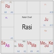 Horoscope Chart Tamil Clothes News