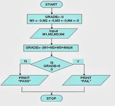 Algorithms Flowcharts Flowchart To Calulate Result Based