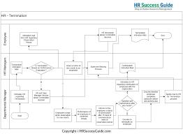 Hr Onboarding Flow Chart Hr Success Guide Termination Process Flow Diagram
