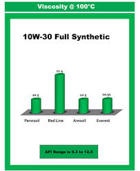 Comparison Charts Of Engine Oil Testing Us Global Petroleum