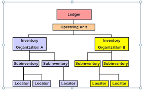 Inventory Organization In Oracle R12
