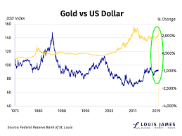 Bitcoin Gold Usd Chart The Us Dollar Vs Gold Has Something Changed Kitco News