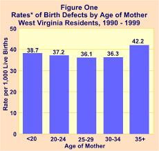 Birth Defects Surveillance System 1990 1999 West Virginia