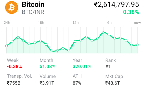 Many people has invest in bitcoin but less people earn profit using bitcoin trade. 19 Exchanges To Buy Crypto Bitcoin In India 2021