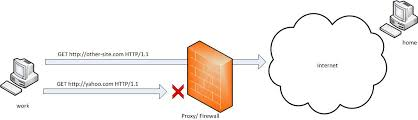 ssh tunneling explained source open port forwarding example at Port Forwarding Diagram