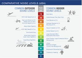 Sound Level Comparison Chart Fundamentals Of Noise And Sound